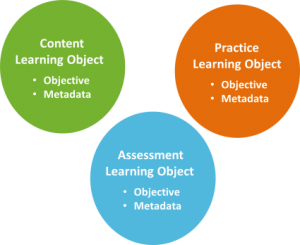 3 Types of Learning Objects