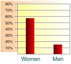 Sexual Harassment Gender Graph